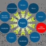 Áreas de Conhecimento do Gerenciamento de Projetos.